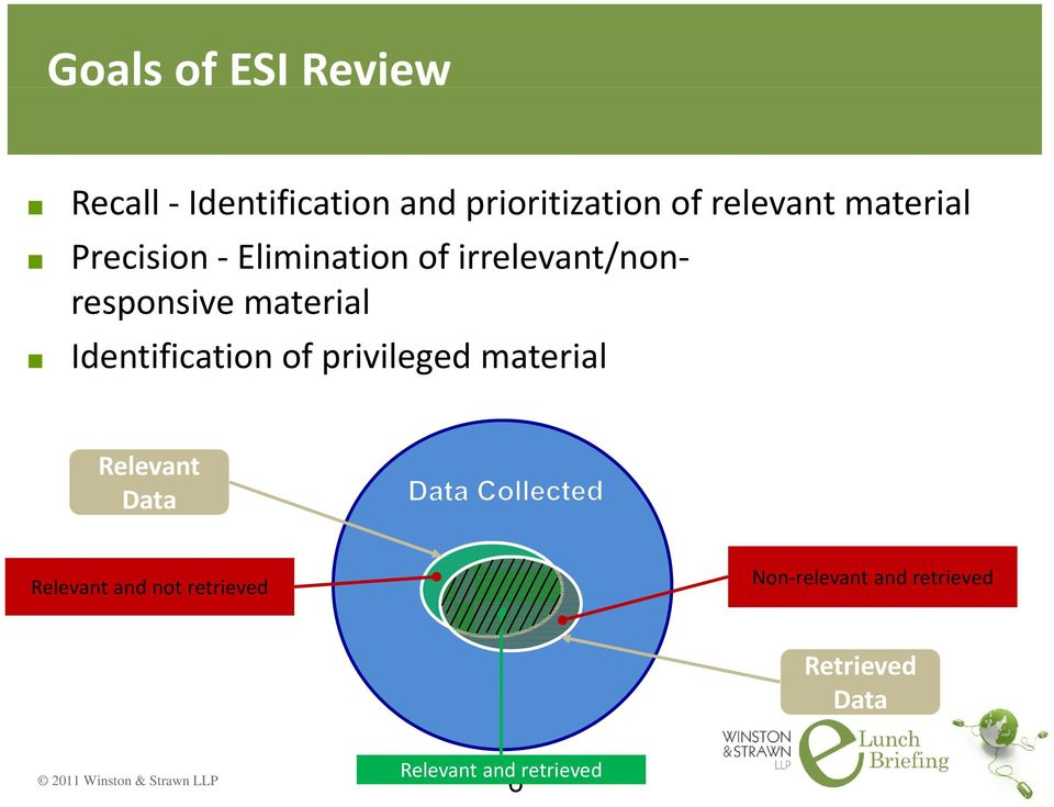 material Identification of privileged material Relevant Data Relevant