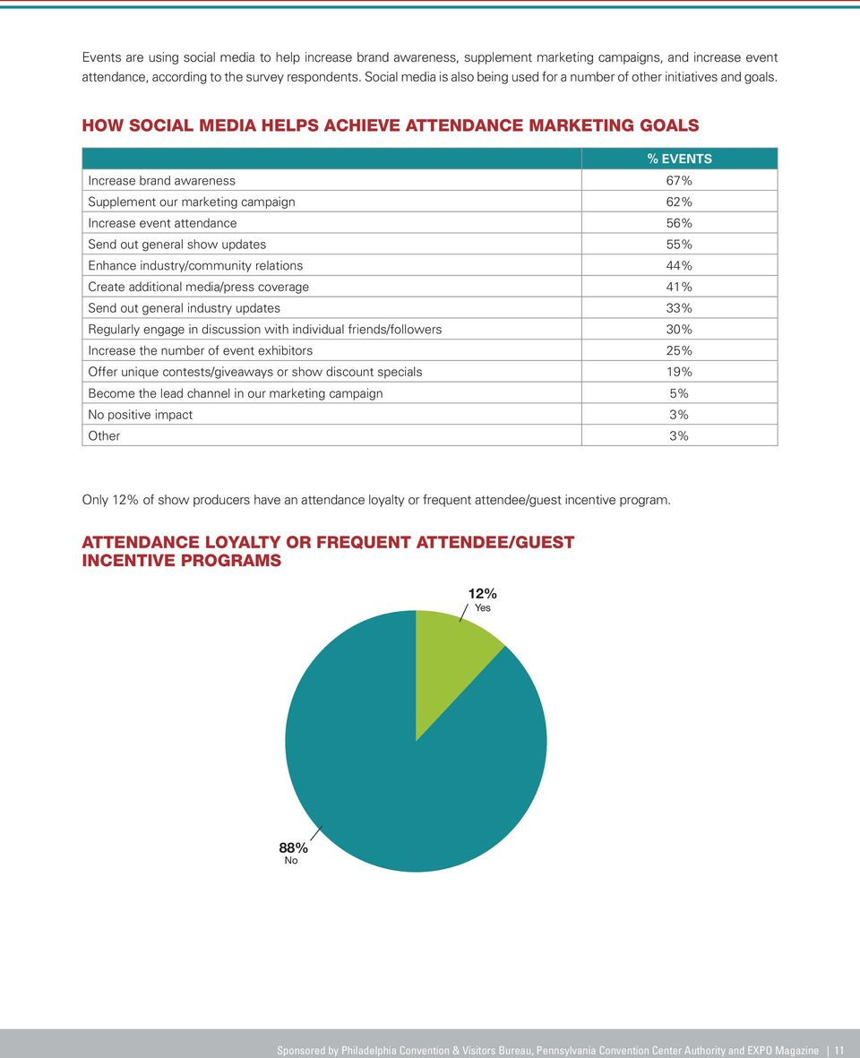 HOW SOCIAL MEDIA HELPS ACHIEVE ATTENDANCE MARKETING GOALS % EVENTS Increase brand awareness 67% Supplement our marketing campaign 62% Increase event attendance 56% Send out general show updates 55%