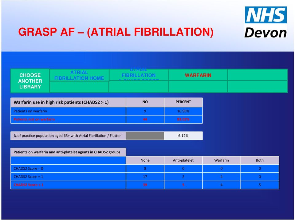 02% % of practice population aged 65+ with Atrial Fibrillation / Flutter 6.
