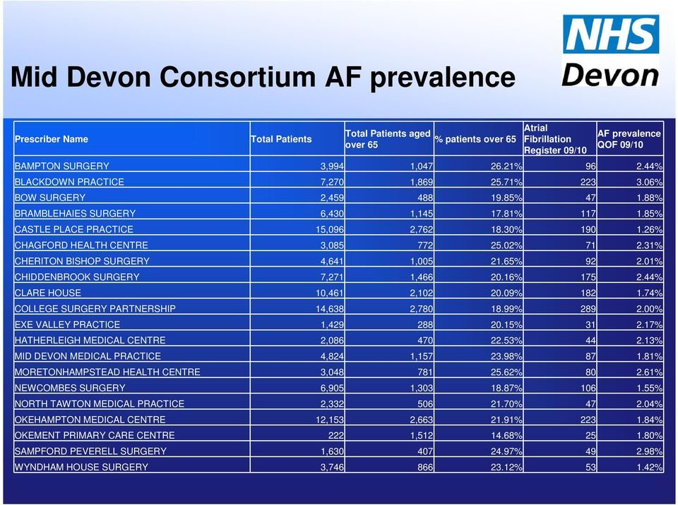26% CHAGFORD HEALTH CENTRE 3,085 772 25.02% 71 2.31% CHERITON BISHOP SURGERY 4,641 1,005 21.65% 92 2.01% CHIDDENBROOK SURGERY 7,271 1,466 20.16% 175 2.44% CLARE HOUSE 10,461 2,102 20.09% 182 1.