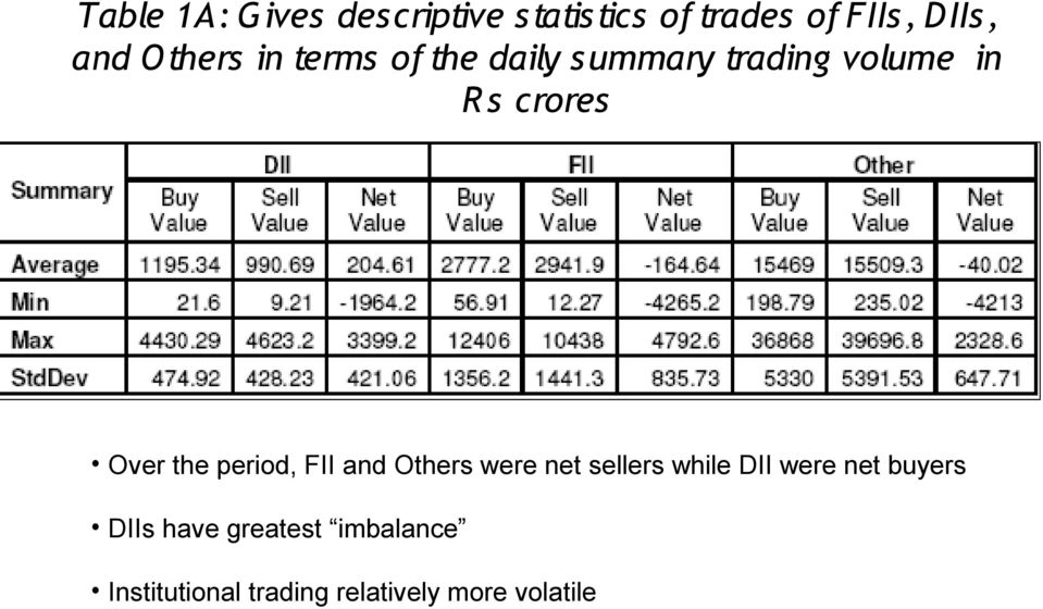 the period, FII and Others were net sellers while DII were net buyers