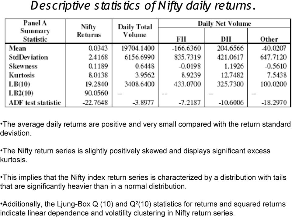 The Nifty return series is slightly positively skewed and displays significant excess kurtosis.