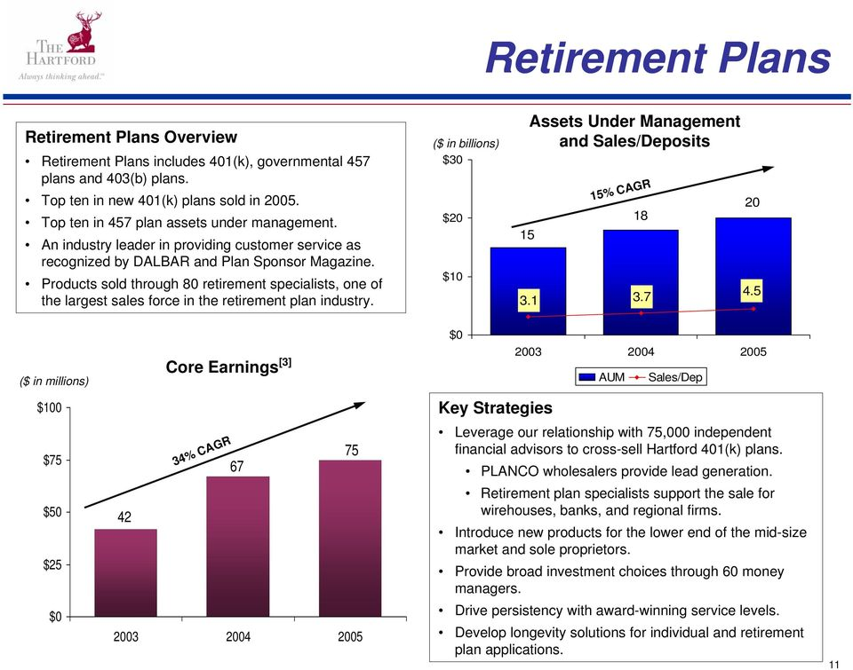 Products sold through 80 retirement specialists, one of the largest sales force in the retirement plan industry. $30 $20 $10 15 Assets Under Management and Sales/Deposits 15% CAGR 18 3.1 3.7 20 4.