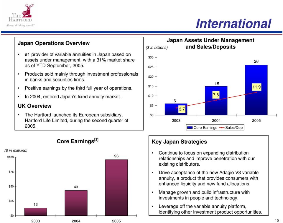 UK Overview The Hartford launched its European subsidiary, Hartford Life Limited, during the second quarter of 2005. Japan Assets Under Management and Sales/Deposits $30 26 $25 $20 $15 15 11.9 $10 7.