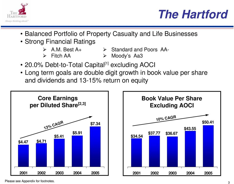 0% Debt-to-Total Capital [1] excluding AOCI Long term goals are double digit growth in book value per share and dividends and