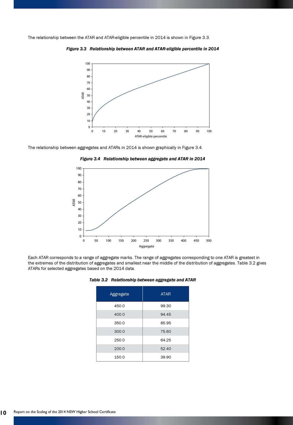 3 Relationship between ATAR and ATAR-eligible percentile in 2014 100 90 80 70 60 ATAR 50 40 30 20 10 0 0 10 20 30 40 50 60 70 80 90 100 ATAR-eligible percentile The relationship between aggregates