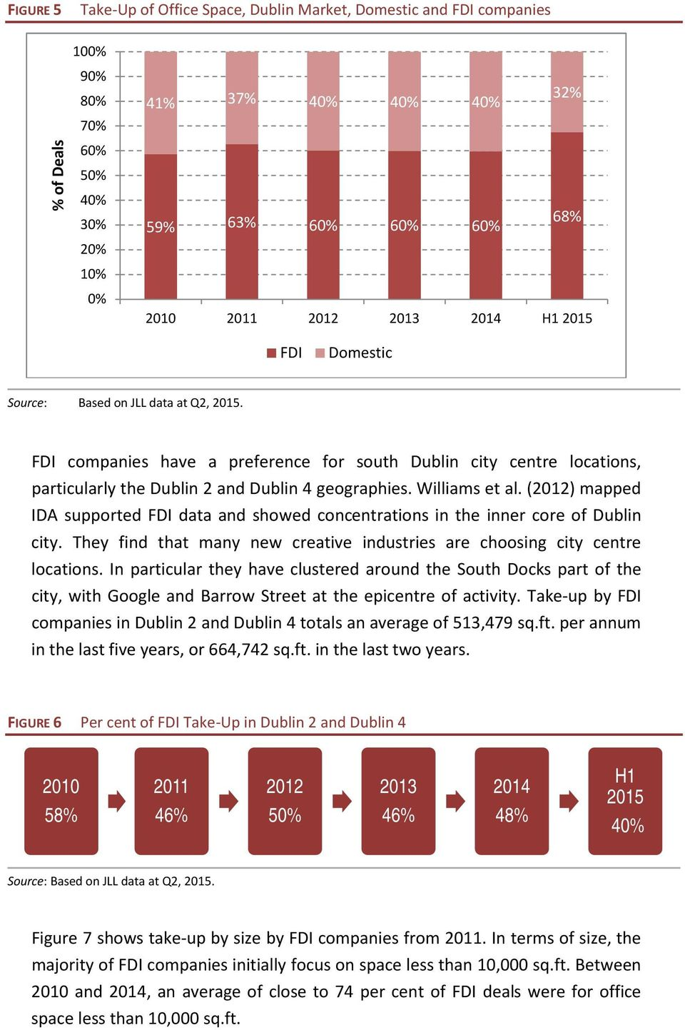 (2012) mapped IDA supported FDI data and showed concentrations in the inner core of Dublin city. They find that many new creative industries are choosing city centre locations.