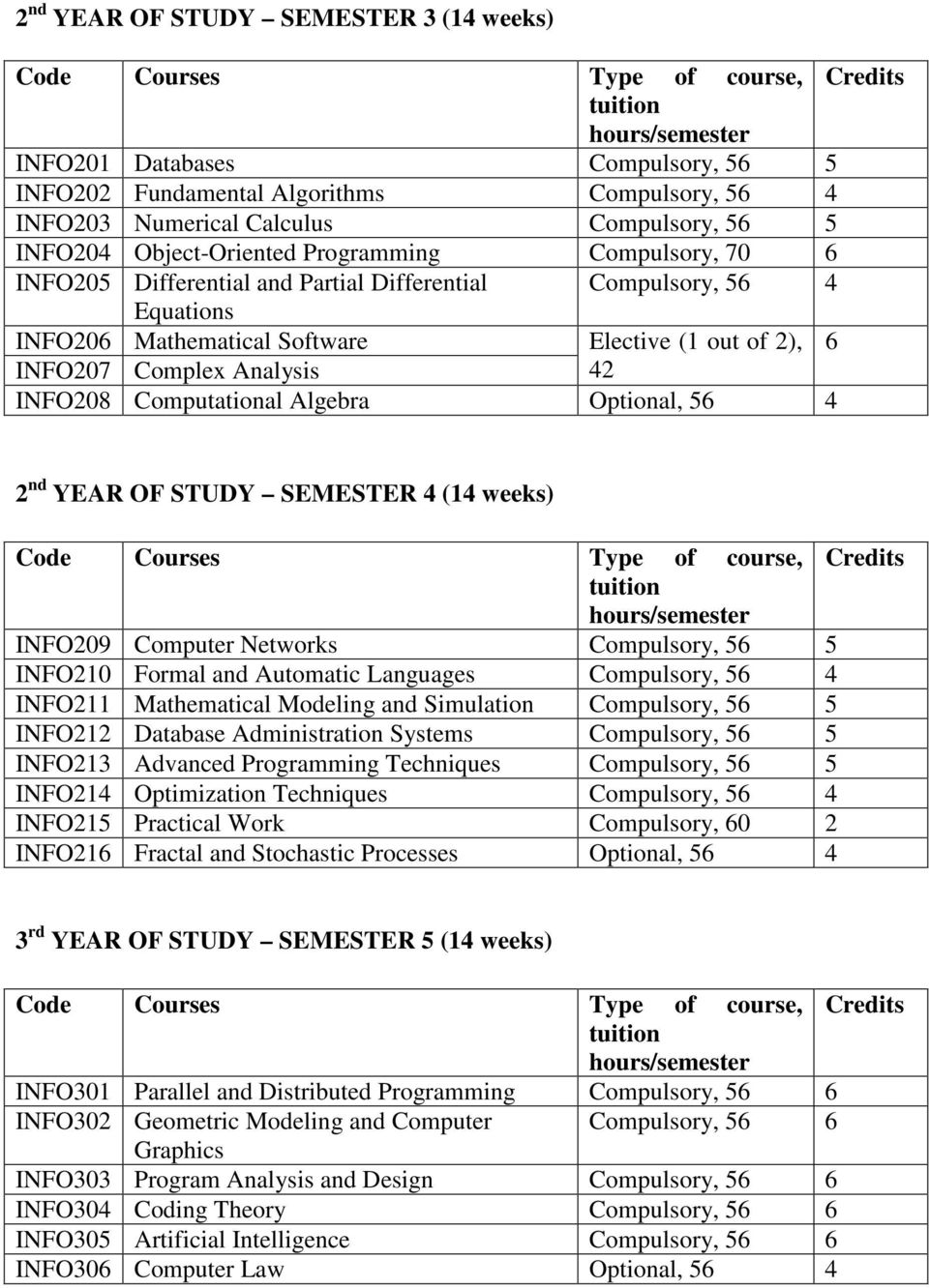 Optional, 56 2 nd YEAR OF STUDY SEMESTER (1 weeks) INFO209 Computer Networks Compulsory, 56 5 INFO210 Formal and Automatic Languages Compulsory, 56 INFO211 Mathematical Modeling and Simulation