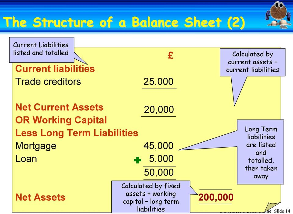Term Liabilities Mortgage 45,000 Loan 5,000 50,000 Calculated by fixed assets + working capital long term