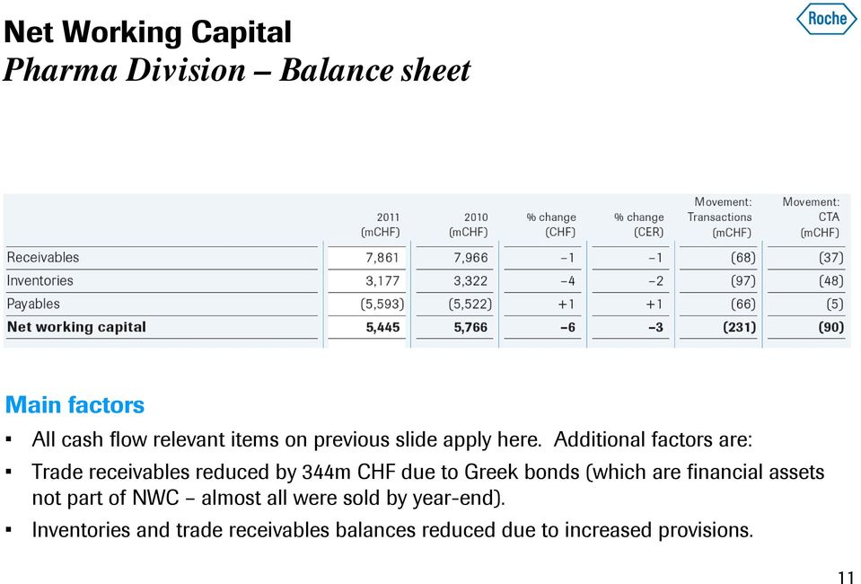 Additional factors are: Trade receivables reduced by 344m CHF due to Greek bonds (which
