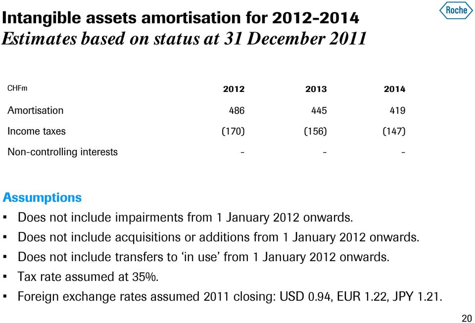2012 onwards. Does not include acquisitions or additions from 1 January 2012 onwards.