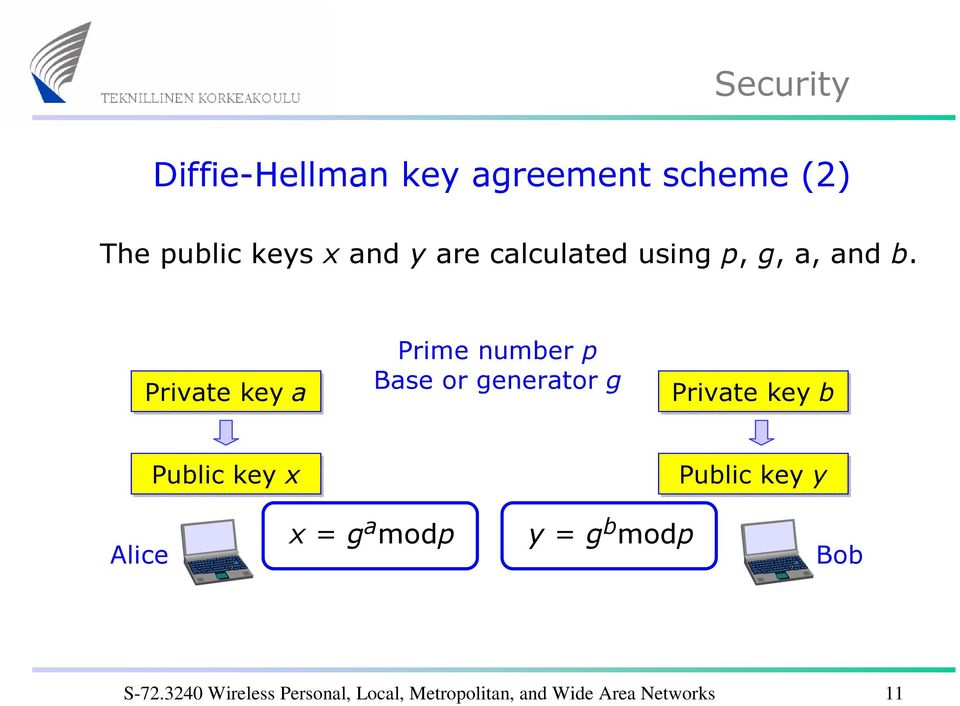Private key a Prime number p Base or generator g Private key b Public key x