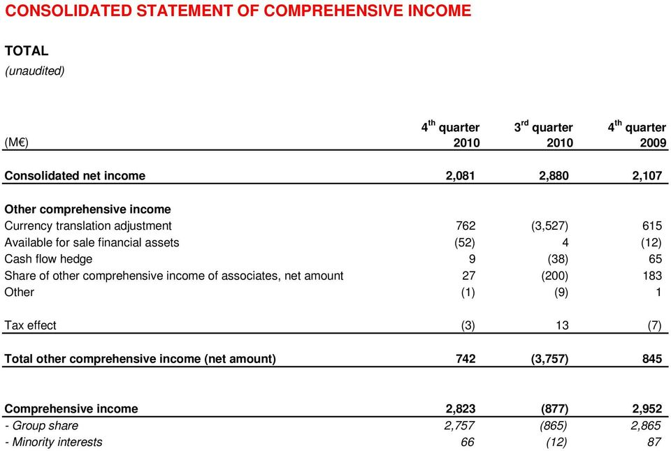 65 Share of other comprehensive income of associates, net amount 27 (200) 183 Other (1) (9) 1 Tax effect (3) 13 (7) Total other