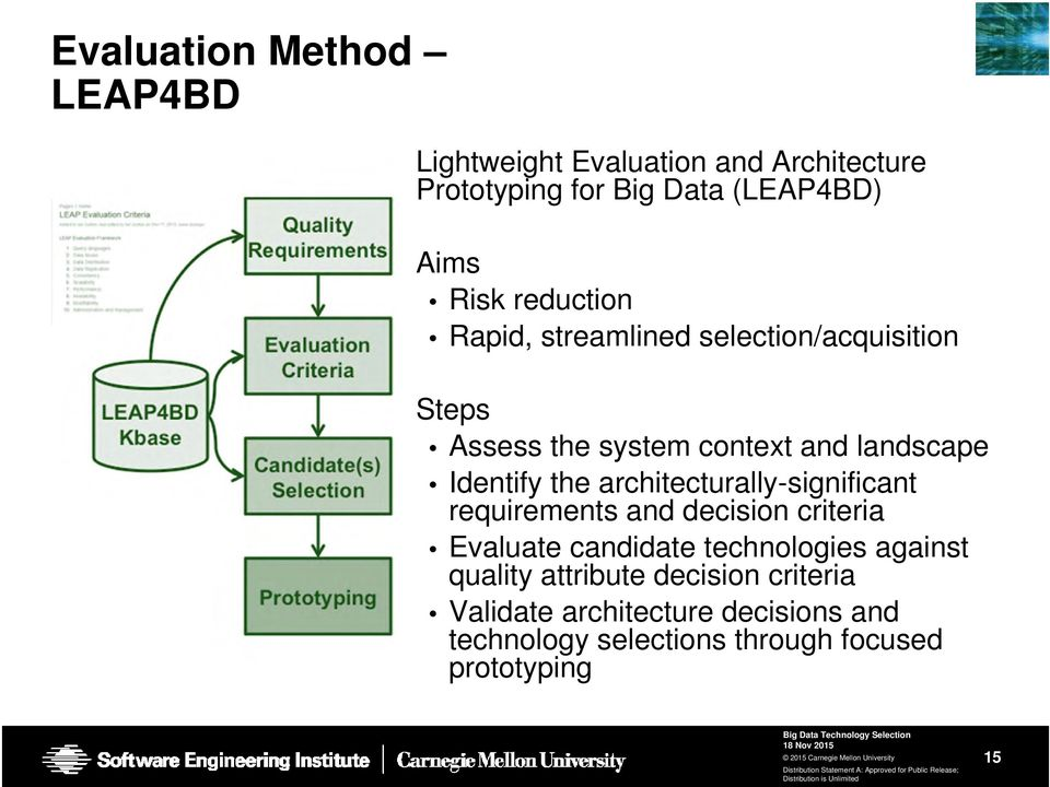 architecturally-significant requirements and decision criteria Evaluate candidate technologies against quality