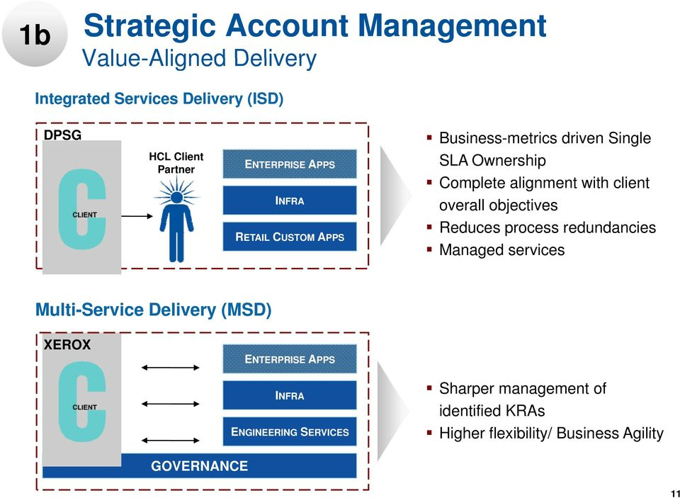 client overall objectives Reduces process redundancies Managed services Multi-Service Delivery (MSD) XEROX