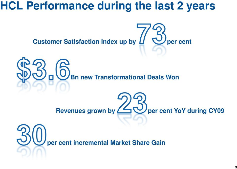 Transformational Deals Won Revenues grown by per