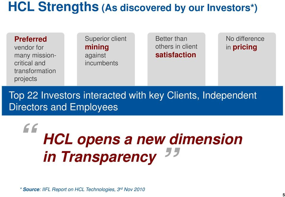 incumbents satisfaction Top 22 Investors interacted with key Clients, Independent Directors and