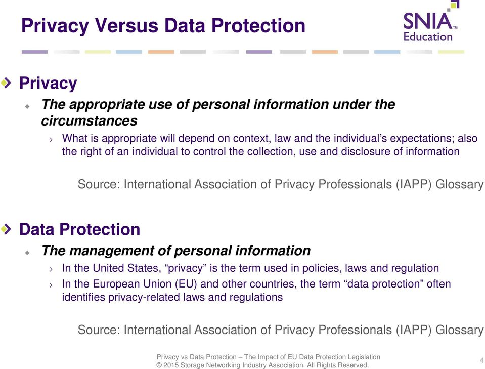 (IAPP) Glossary Data Protection The management of personal information In the United States, privacy is the term used in policies, laws and regulation In the European Union