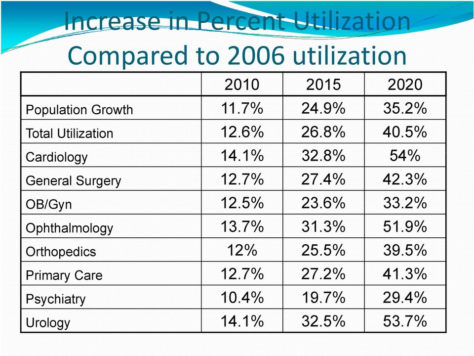 8% 54% General Surgery 12.7% 27.4% 42.3% OB/Gyn 12.5% 23.6% 33.2% Ophthalmology 13.7% 31.3% 51.
