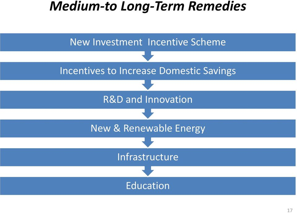 Increase Domestic Savings R&D and
