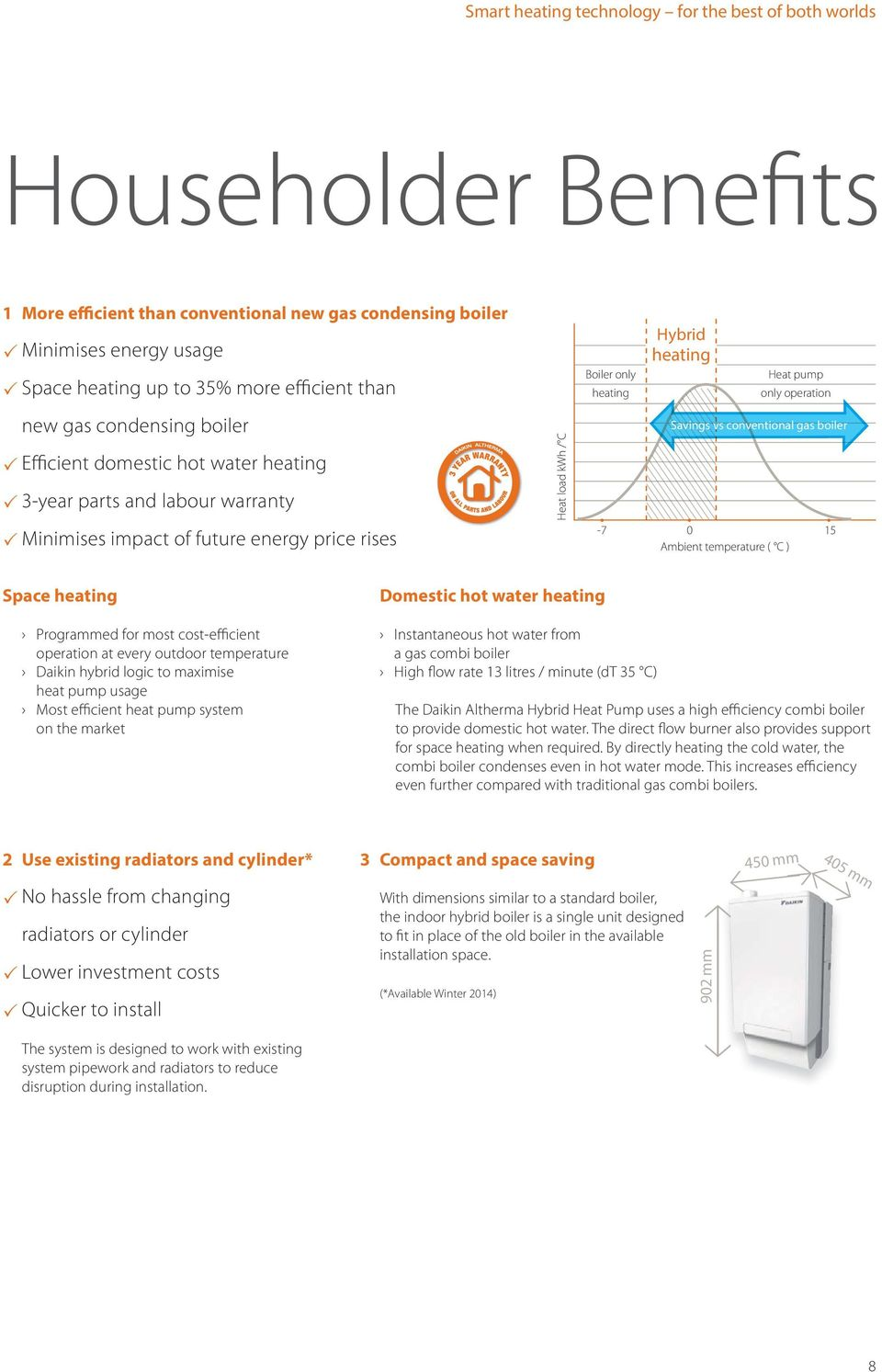 conventional gas boiler -7 0 15 Ambient temperature ( C ) Space Programmed for most cost-efficient operation at every outdoor temperature Daikin hybrid logic to maximise heat pump usage Most
