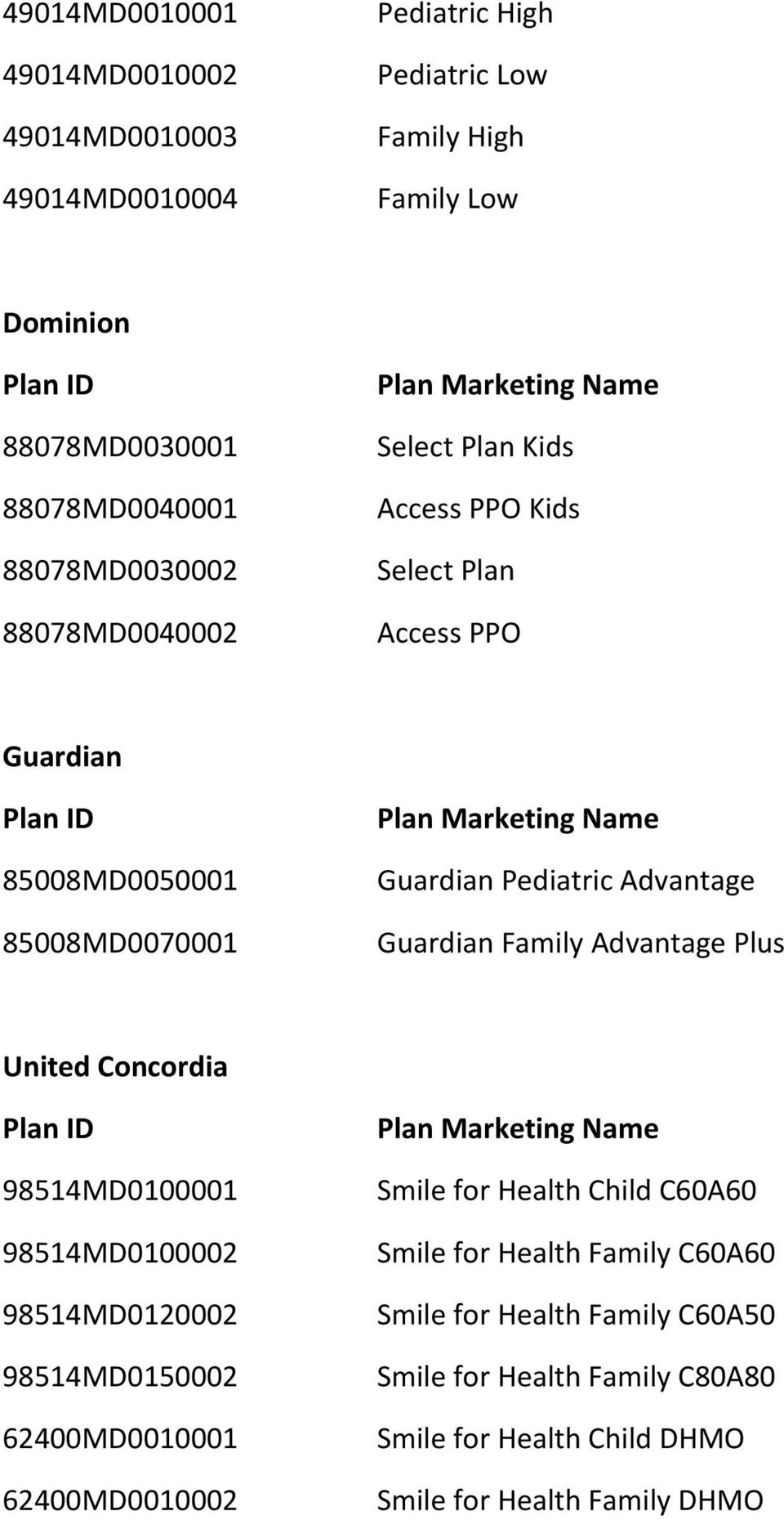 Advantage Guardian Family Advantage Plus United Concordia Plan ID 98514MD0100001 98514MD0100002 98514MD0120002 98514MD0150002 62400MD0010001 62400MD0010002 Plan Marketing Name