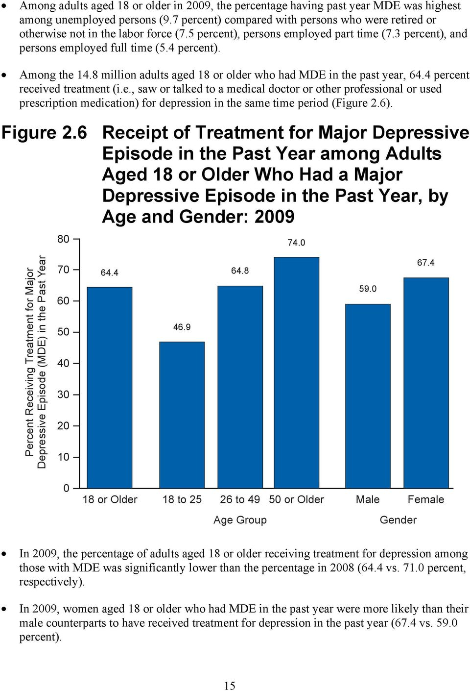 Among the 14.8 million adults aged 18 or older who had MDE in the past year, 64.4 percent received treatment (i.e., saw or talked to a medical doctor or other professional or used prescription medication) for depression in the same time period (Figure 2.