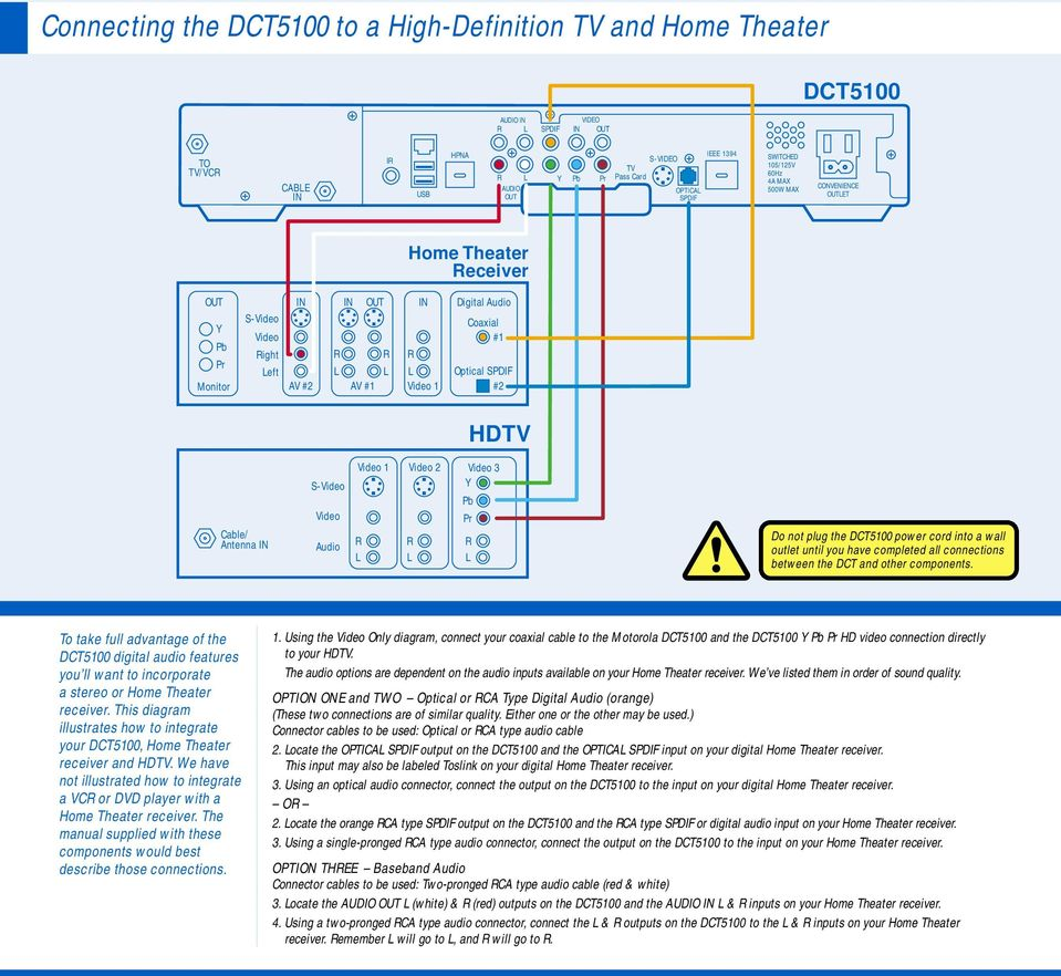 motorola dct5100 set up guide high definition television pdf rh docplayer net Wiring Diagram Symbols Light Switch Wiring Diagram