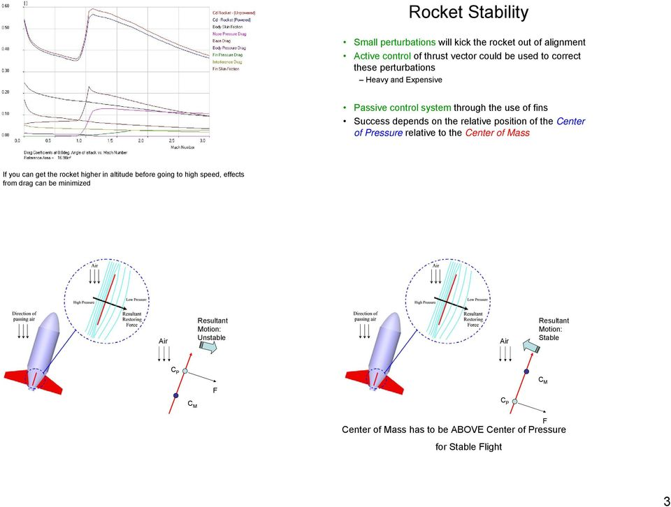 Pressure relative to the Center of ass If you can get the rocket higher in altitude before going to high speed, effects from drag can be