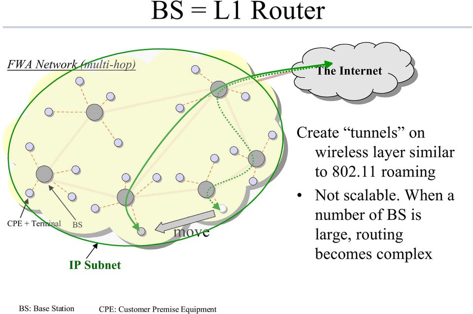 11 roaming CPE + Terminal BS IP Subnet move Not scalable.