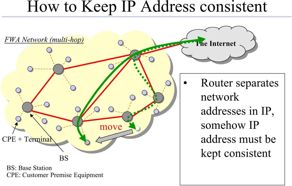 Customer Premise Equipment move Router separates network