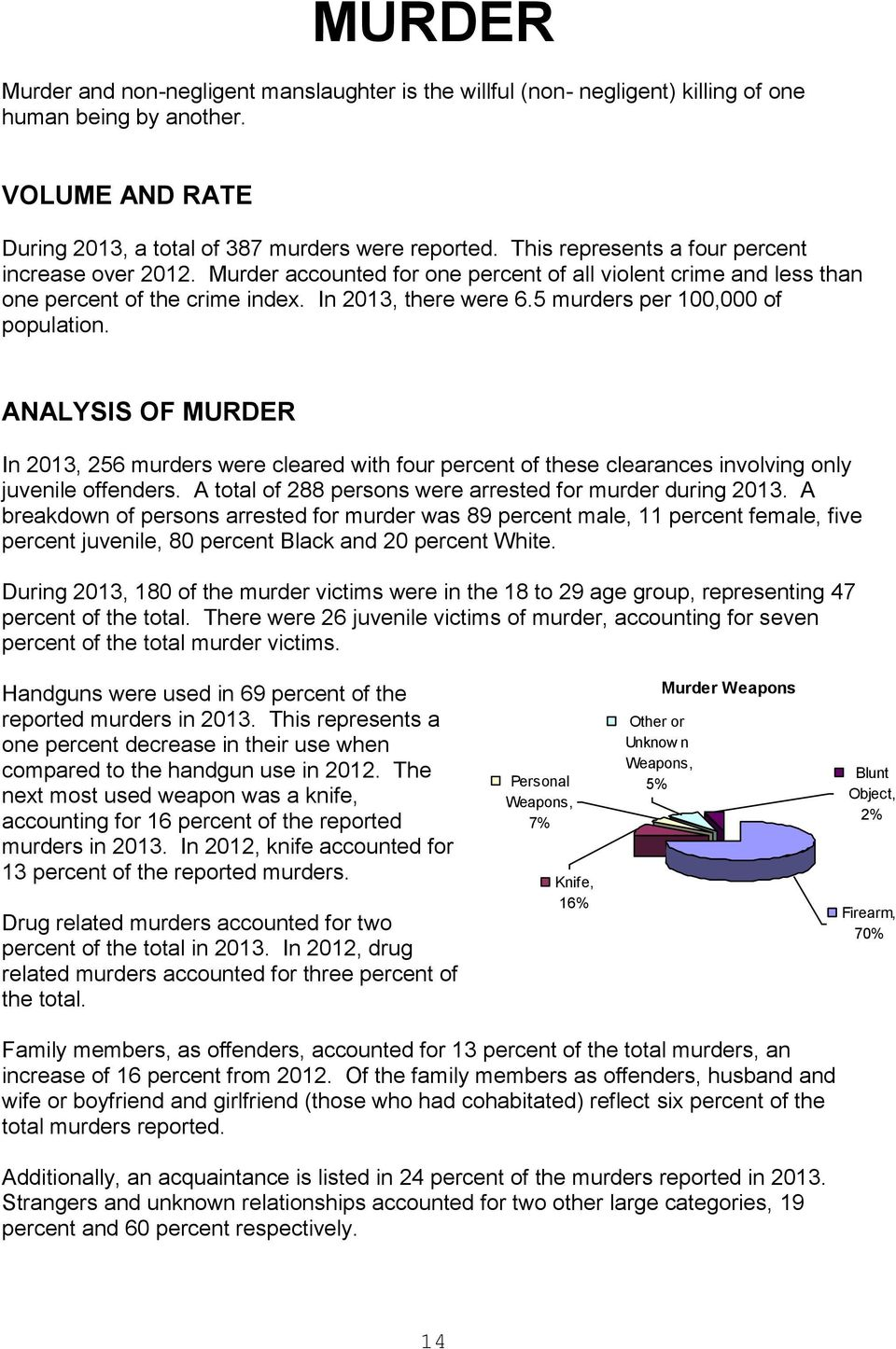 5 murders per 100,000 of population. ANALYSIS OF MURDER In 2013, 256 murders were cleared with four percent of these clearances involving only juvenile offenders.