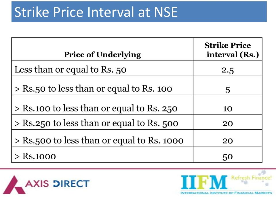 100 5 > Rs.100 to less than or equal to Rs. 250 10 > Rs.