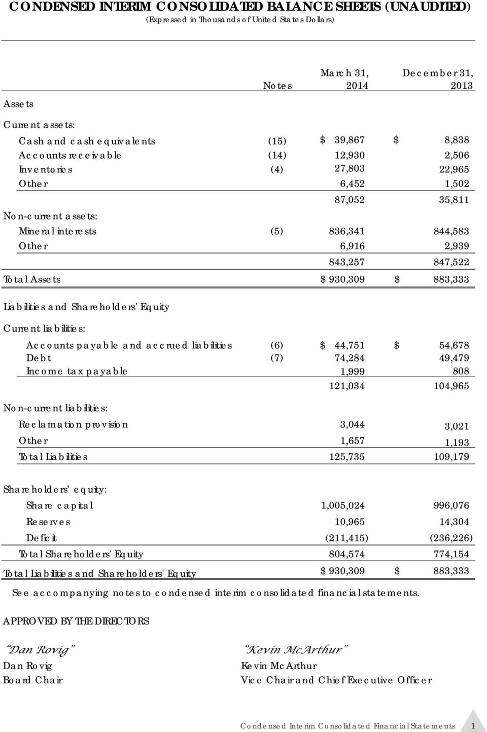 Total Assets $ 930,309 $ 883,333 Liabilities and Shareholders' Equity Current liabilities: Accounts payable and accrued liabilities (6) $ 44,751 $ 54,678 Debt (7) 74,284 49,479 Income tax payable
