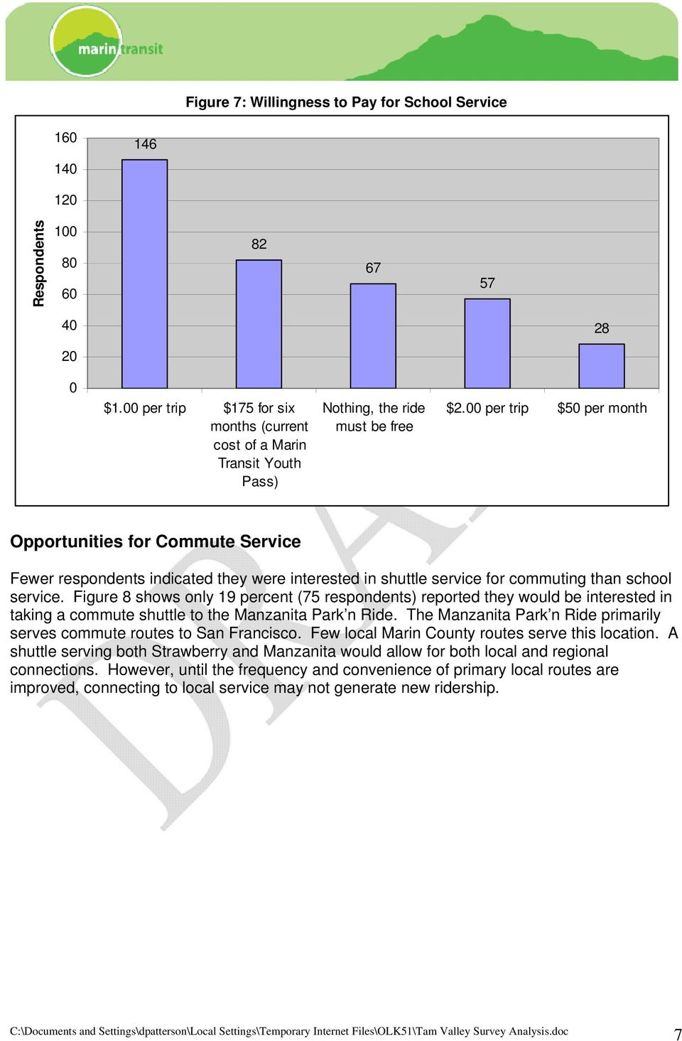 00 per trip $50 per month Opportunities for Commute Service Fewer respondents indicated they were interested in shuttle service for commuting than school service.