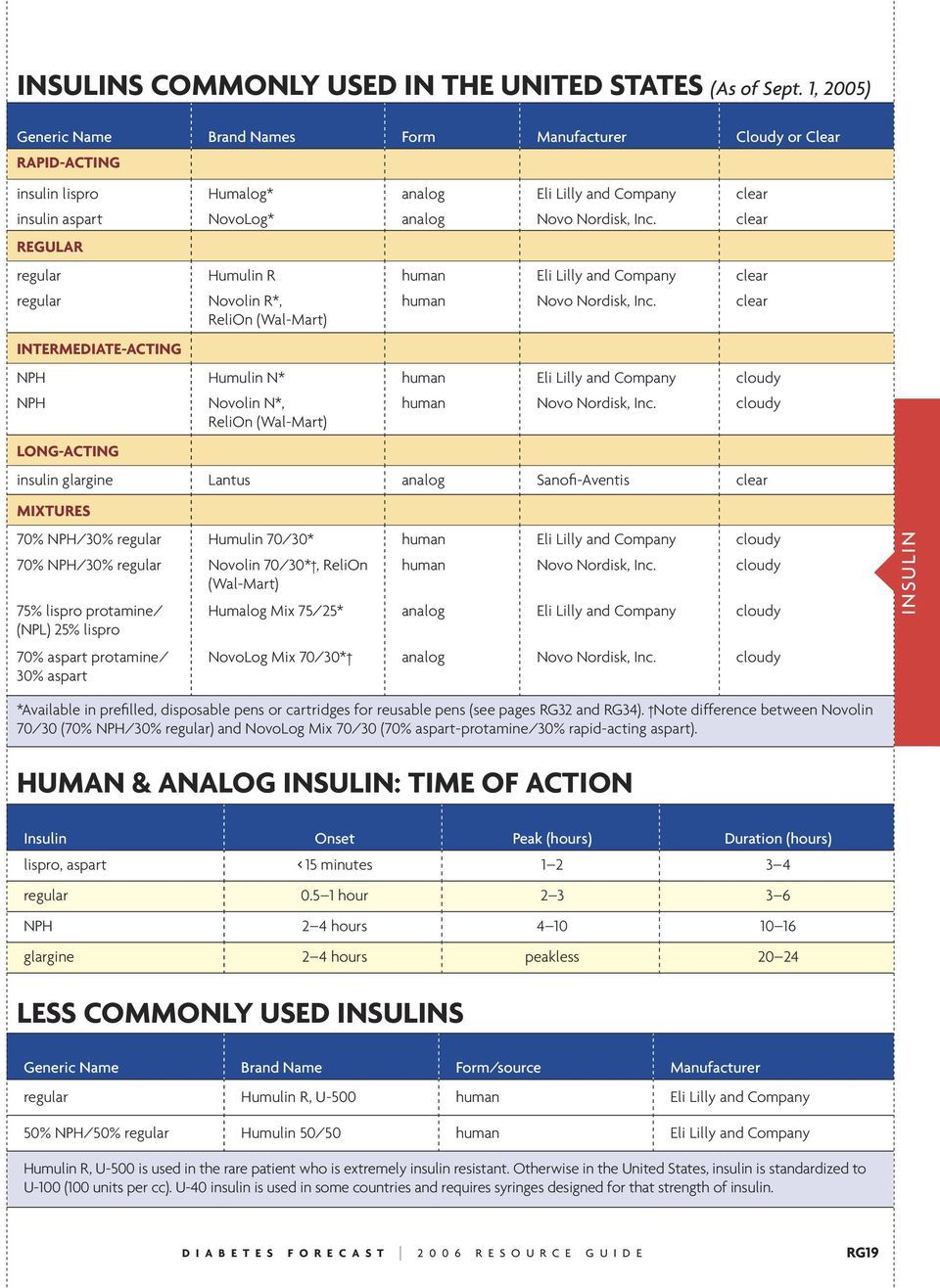 clear REGULAR regular Humulin R human Eli Lilly and Company clear regular INTERMEDIATE-ACTING Novolin R*, ReliOn (Wal-Mart) human Novo Nordisk, Inc.