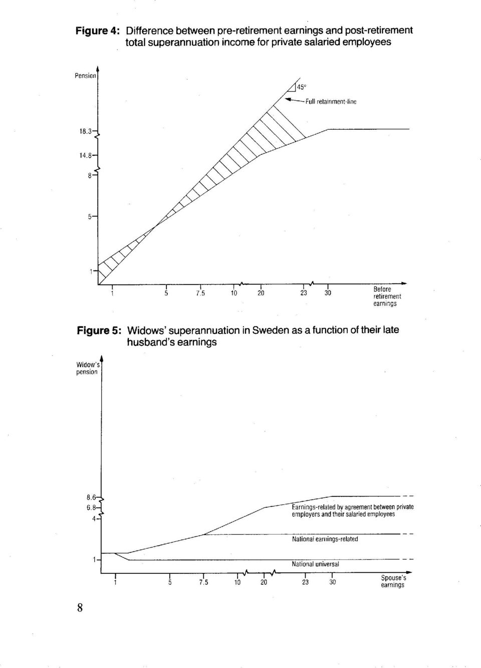 5 10 20 23 30 Before retirement earnings Figure 5: Widows' superannuation in Sweden as a function of their late husband's