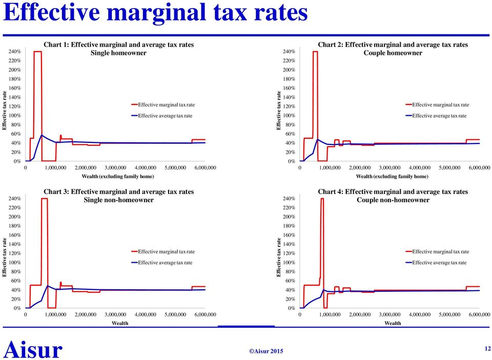 100% Effective average tax rate 80% 80% 60% 60% 40% 40% 20% 20% 0% 0 1,000,000 2,000,000 3,000,000 4,000,000 5,000,000 6,000,000 Wealth (excluding family home) 0% 0 1,000,000 2,000,000 3,000,000
