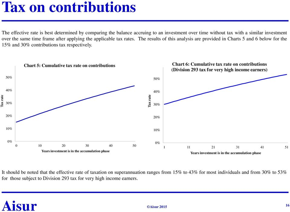 Chart 5: Cumulative tax rate on contributions Chart 6: Cumulative tax rate on contributions (Division 293 tax for very high income earners) 50% 50% 40% 40% 30% 30% 20% 20% 10% 10% 0% 0 10 20 30 40 50