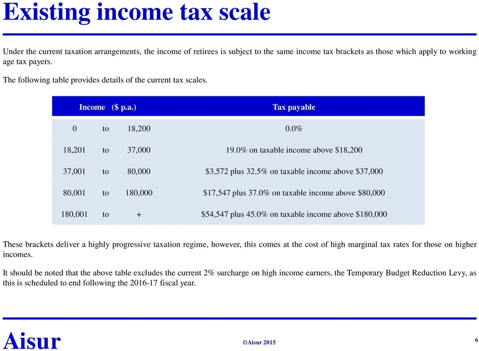 5% on taxable income above $37,000 80,001 to 180,000 $17,547 plus 37.0% on taxable income above $80,000 180,001 to + $54,547 plus 45.