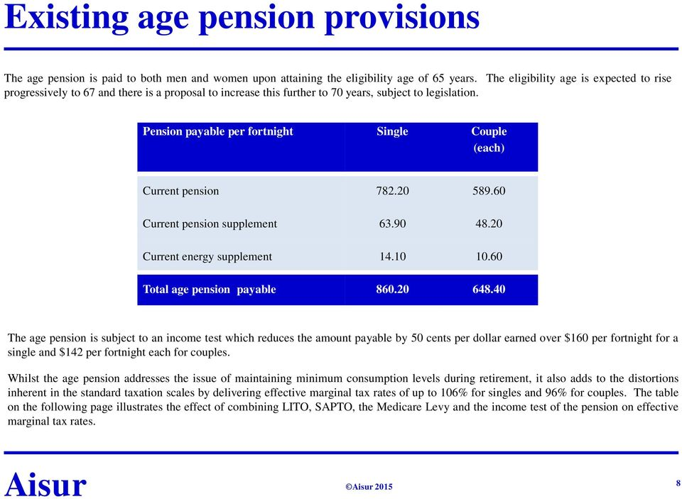 Pension payable per fortnight Single Couple (each) Current pension 782.20 589.60 Current pension supplement 63.90 48.20 Current energy supplement 14.10 10.60 Total age pension payable 860.20 648.