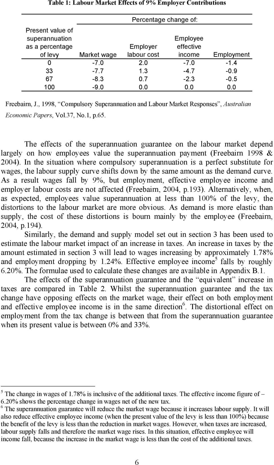 37, No.1, p.65. The effects of the superannuation guarantee on the labour market depend largely on how employees value the superannuation payment (Freebairn 1998 & 2004).