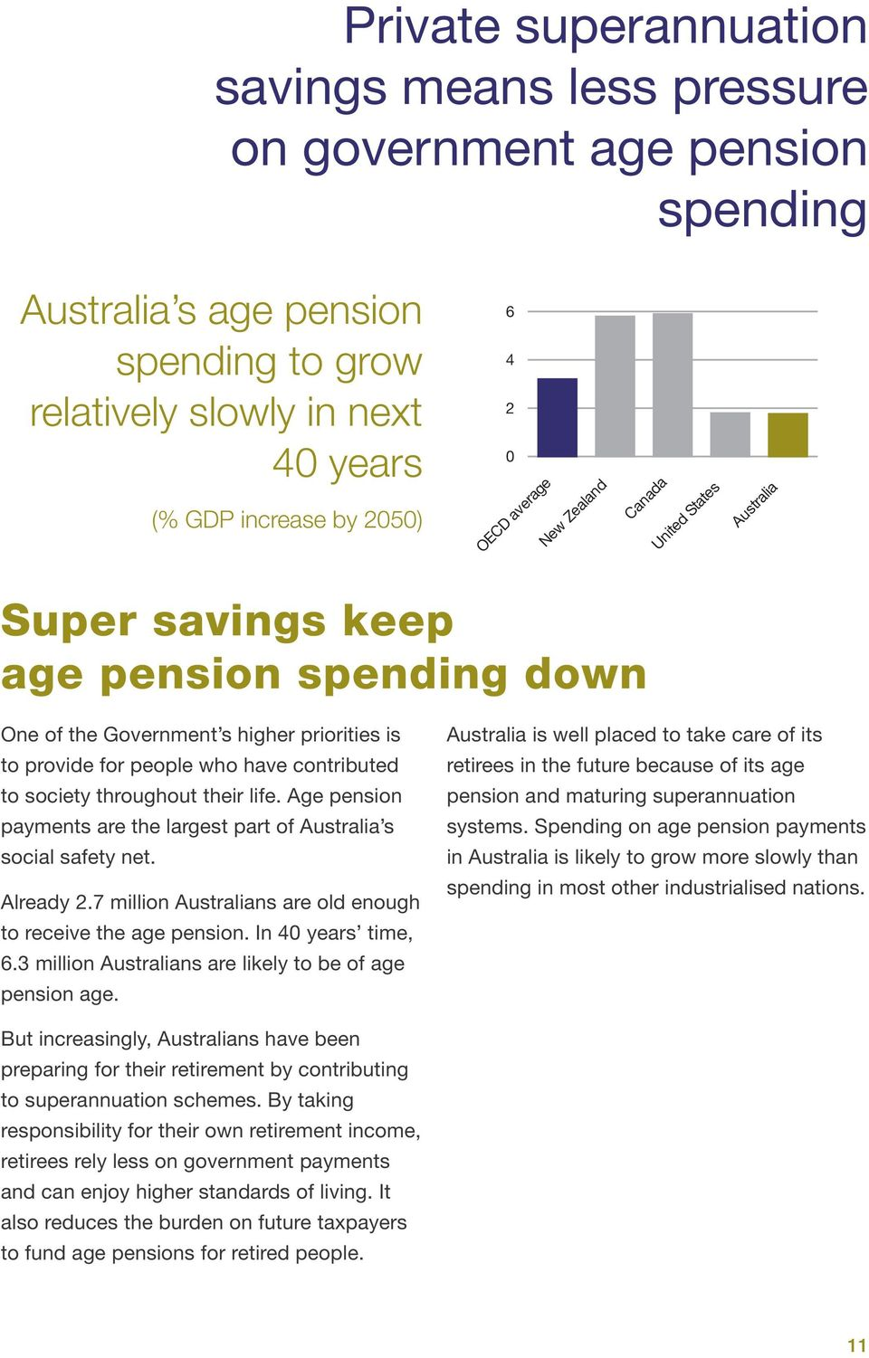 Age pension payments are the largest part of Australia s social safety net. Already 2.7 million Australians are old enough to receive the age pension. In 40 years time, 6.