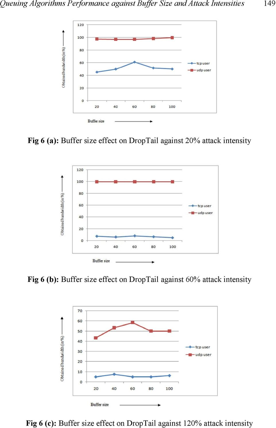 attack intensity Fig 6 (b): Buffer size effect on DropTail against 60%