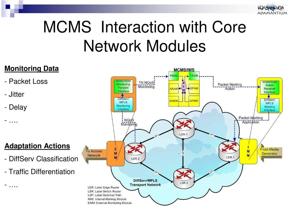 MCMS Interaction with Core Network