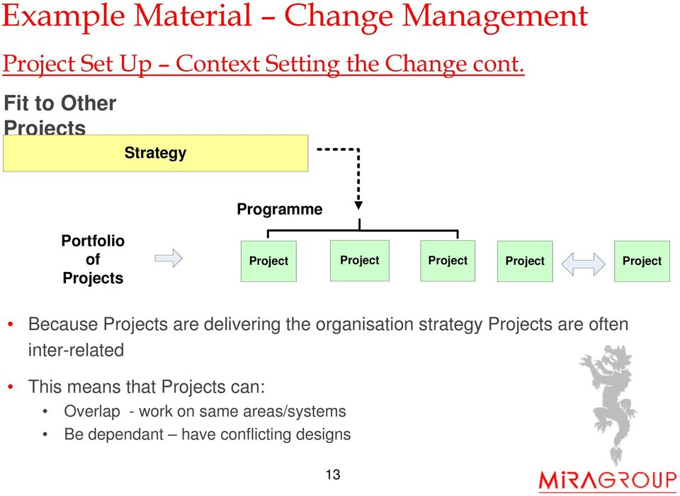 Project Project Because Projects are delivering the organisation strategy Projects are