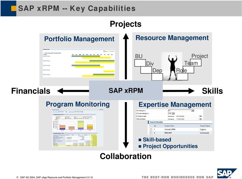 Program Monitoring Expertise Management Collaboration