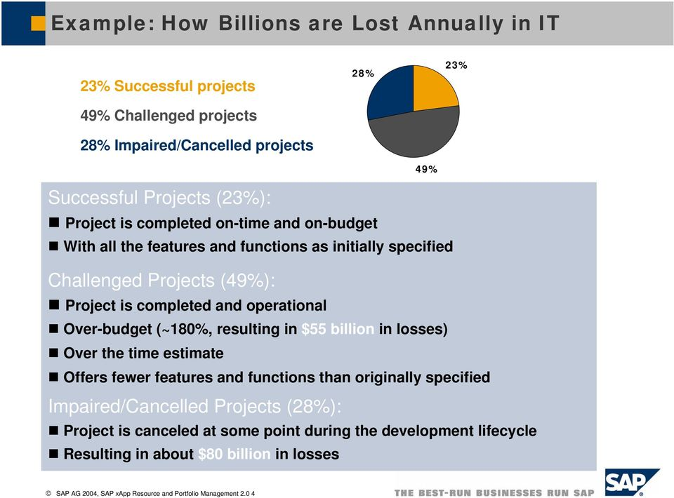 Over-budget (~180%, resulting in $55 billion in losses) Over the time estimate Offers fewer features and functions than originally specified