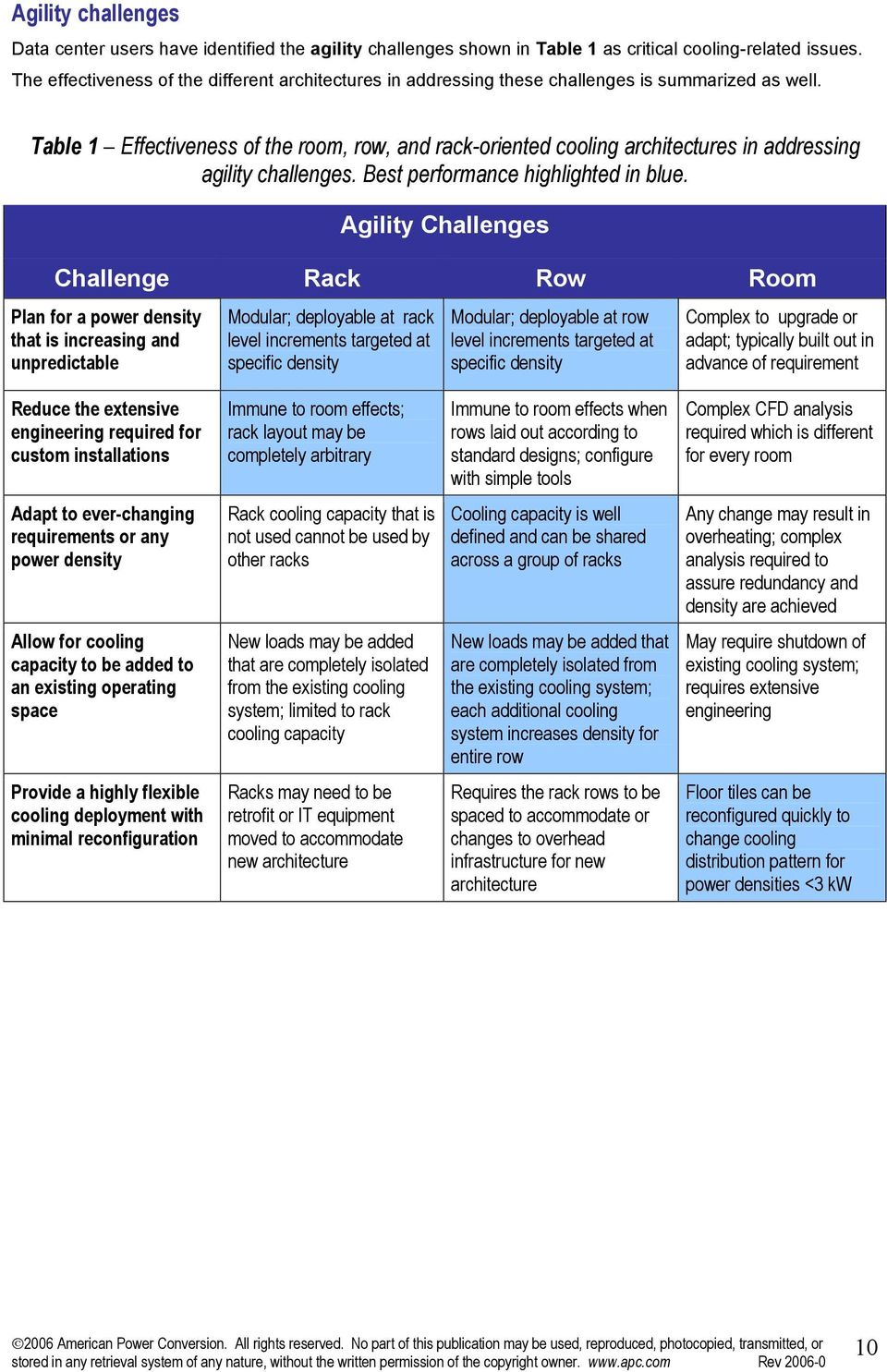 Table 1 Effectiveness of the room, row, and rack-oriented cooling architectures in addressing agility challenges. Best performance highlighted in blue.