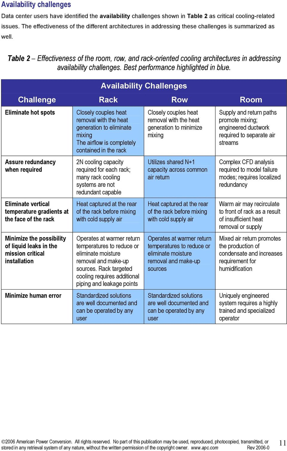 Table 2 Effectiveness of the room, row, and rack-oriented cooling architectures in addressing availability challenges. Best performance highlighted in blue.